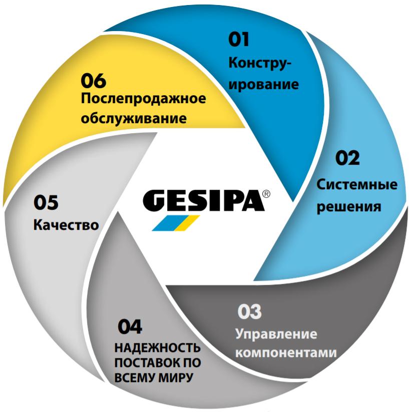 6 преимуществ Gesipa
