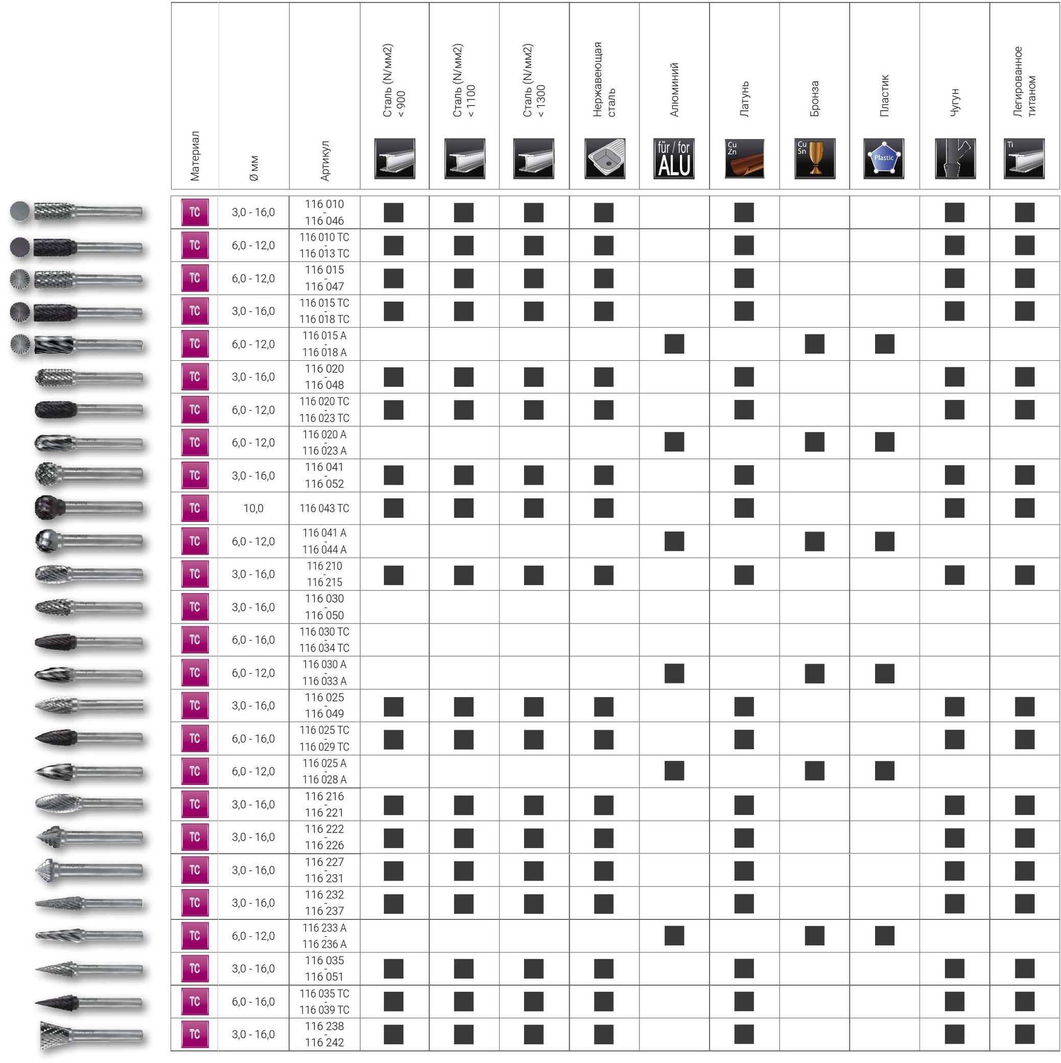 Таблица способов применения борфрез